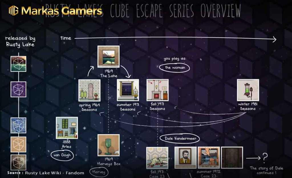 Cube Escape Series